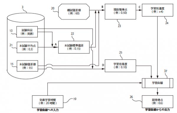 (Patent) Japan Patent No. 5681305