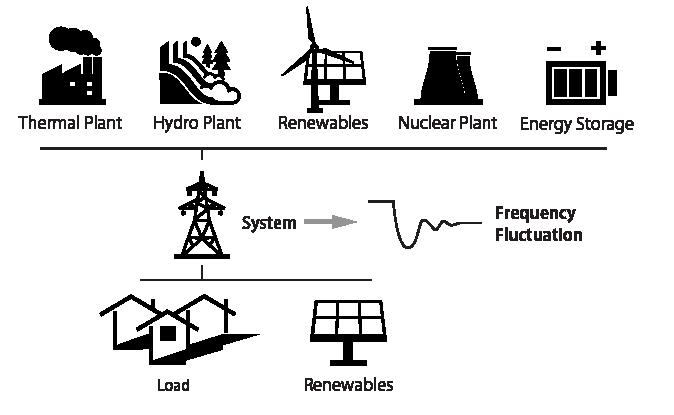 (Presentation) 電力需給制御シミュレータに基づいたDEMO炉運用に際する我が国2040年電力系統の安定性評価 [in Japanese]