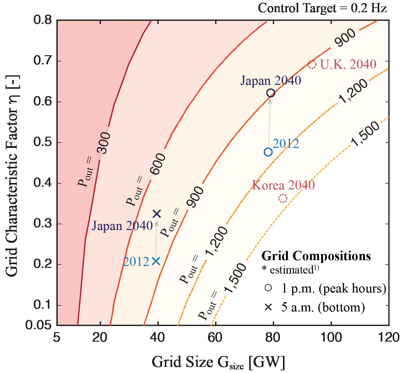 (Presentation) 動的シミュレーションによる核融合炉の電力網導入限界の定量的評価 [in Japanese]