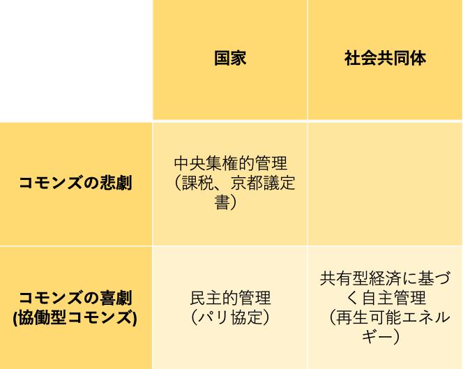 (Presentation) 国際政治経済学からみたエネルギー問題 [in Japanese]
