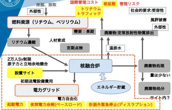 (Presentation) 将来電力市場における小型核融合炉:先進国・途上国それぞれにおける優位性と劣位性 [in Japanese]