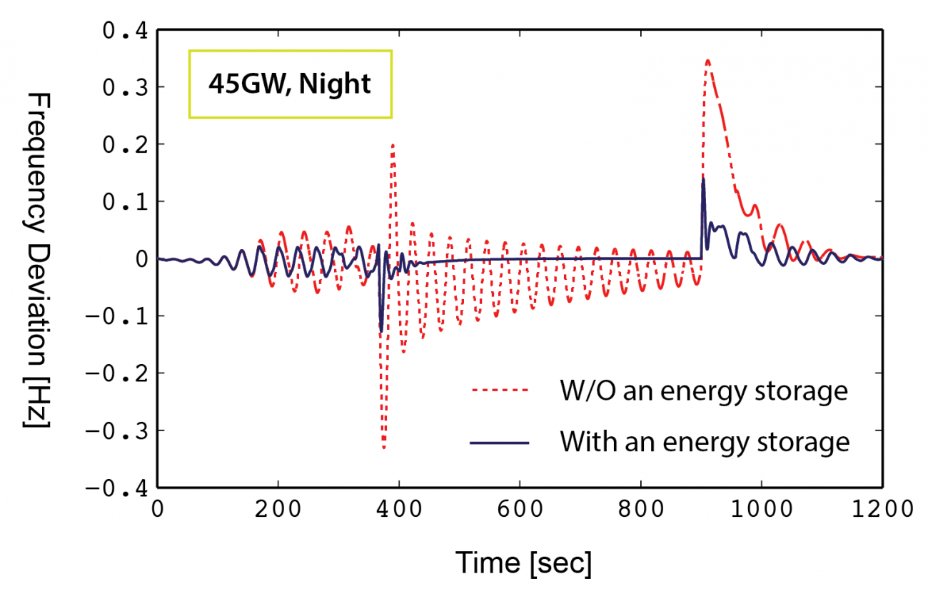 (Paper) Dynamic Simulation-Based Case Study of Fusion on Small-Scale Electrical Grids