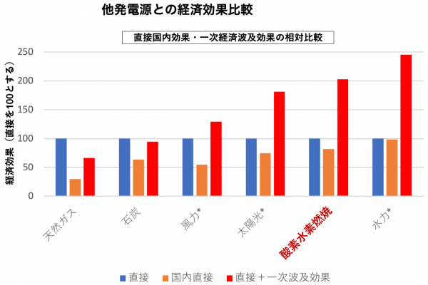 (Presentation) 経済的価値を考慮したエネルギー自給率の評価指標の算出 [in Japanese]